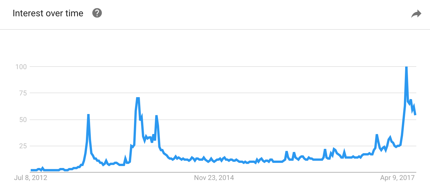 "Google trends showing the recent popularity of the search term ""bitcoin""."